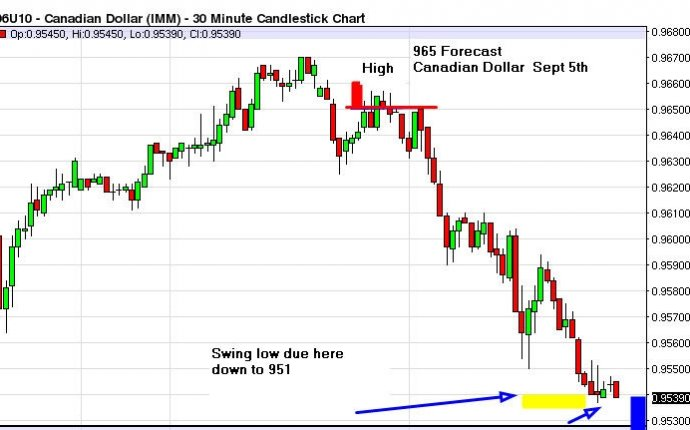 Canadian Dollar Forecast Result By Trading Harmonically