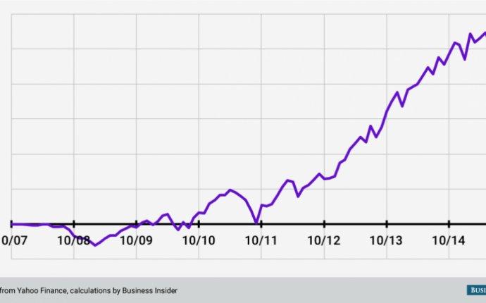 Dollar cost averaging August 2015 crash - Business Insider