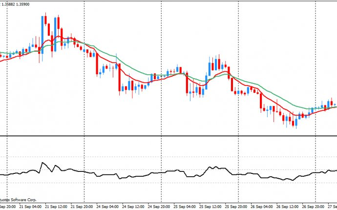 Forex trading 1 hour charts