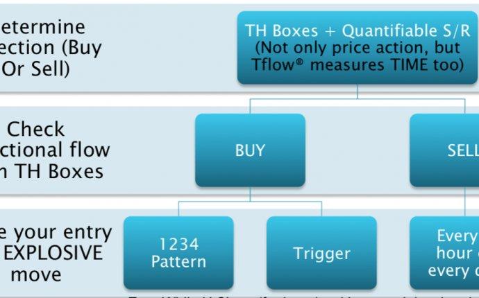Trade decision process