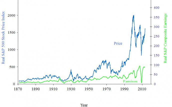 Stock market historical