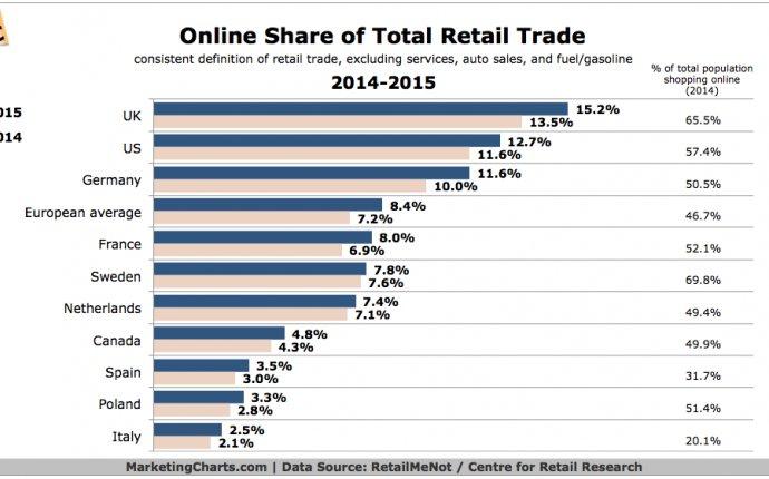 RetailMeNot-Online-Share