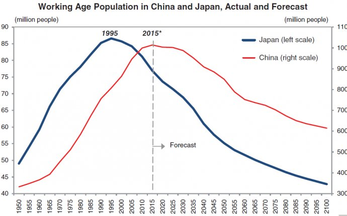 Working Age Population in