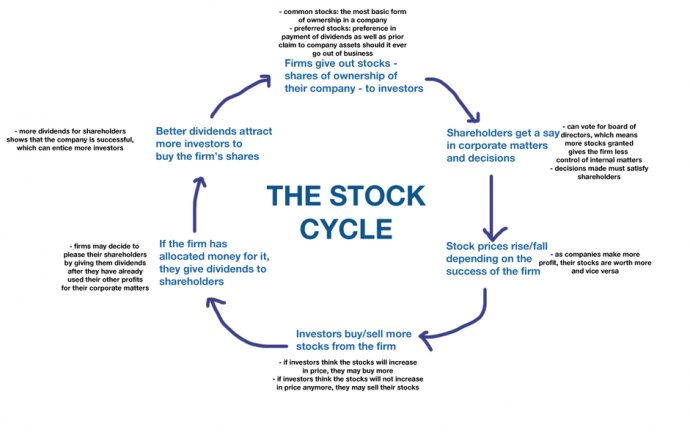 Process of buying and selling stocks