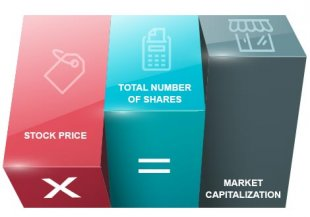 Understanding Market Capitalization By Kotak Securities®